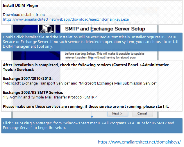 install DKIM for IIS SMTP Service