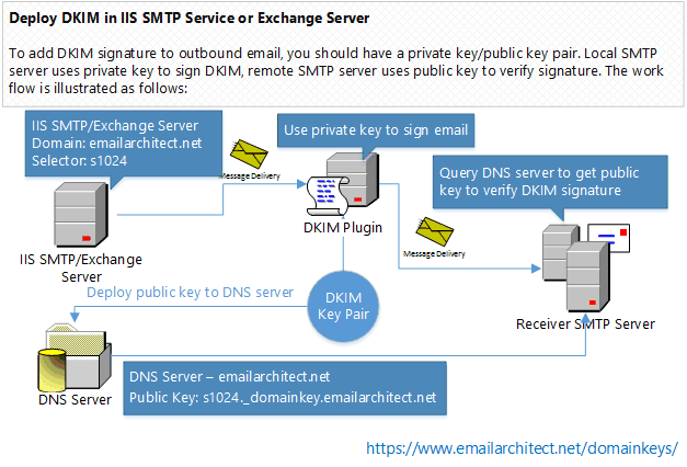 Set up DomainKeys/DKIM for Exchange Server and IIS SMTP Service