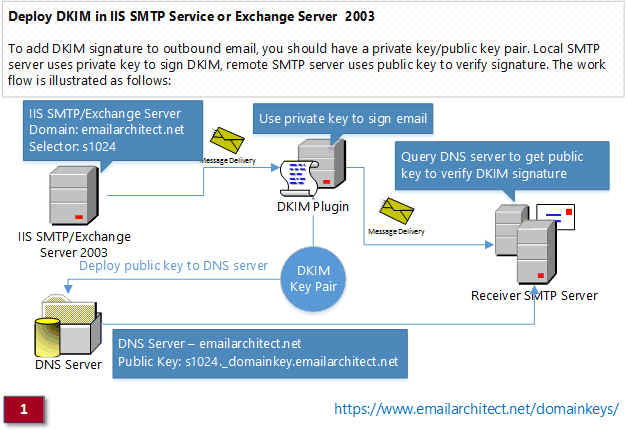 ¿Cómo funciona DKIM? - Exchange Server 2003