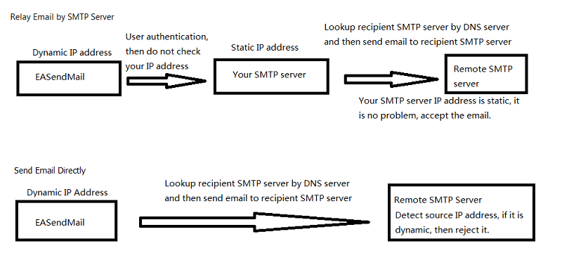 send email using DNS lookkup