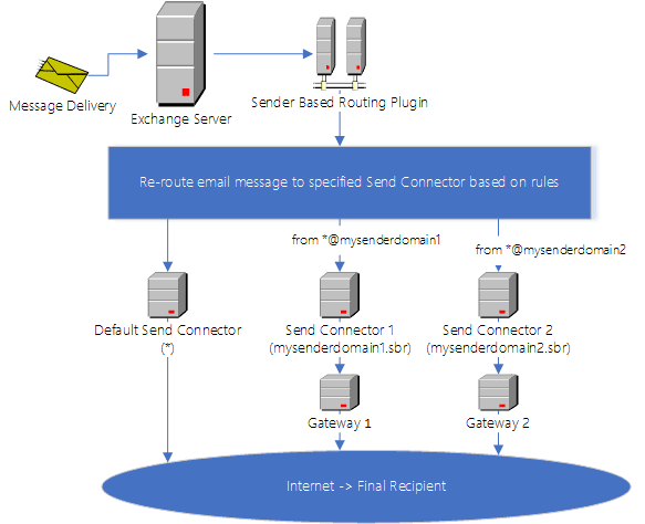 how sender based routing for exchange server works