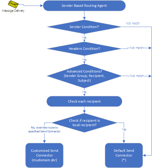 sender based routing work flow in Exchange Server