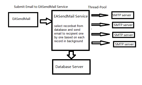 Send Mass Emails using Database Queue in ASP NET, C#