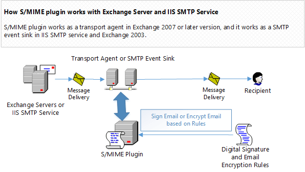 Encrypting Email (S/MIME) in Exchange Server 2003/2007/2010